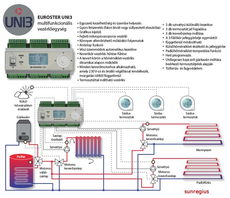 UNI3 fűtésrendszer vezérlő